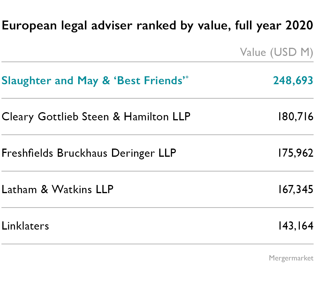 European legal advisor ranked by value 2019 - Slaughter and May & 'Best Friends' ranked Number 1
